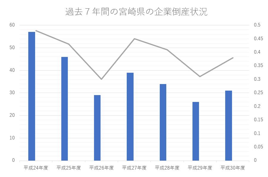 過去7年間の宮崎県の企業倒産状況